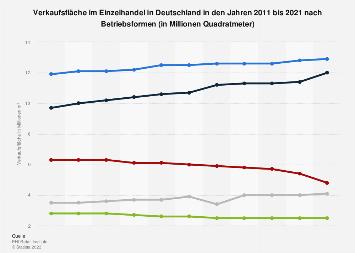 Verkaufsfläche im Einzelhandel in Deutschland nach Betriebsformen bis 2016