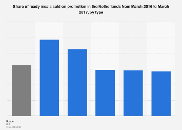 Share of ready meals sold on promotion in the Netherlands 2016-2017, by type