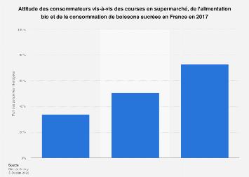 Courses et alimentation : comportement des consommateurs en France 2017