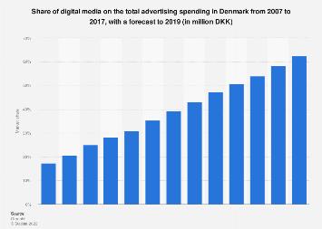 Share of digital media on the total advertising spending in Denmark 2007-2019