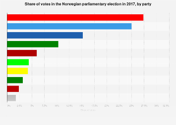 Share of votes in the Norwegian parliamentary election 2017, by party