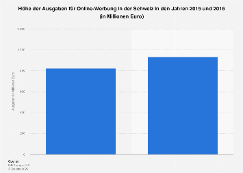 Ausgaben für Online-Werbung in der Schweiz bis 2016