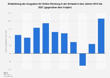 Entwicklung der Ausgaben für Online-Werbung in der Schweiz bis 2016