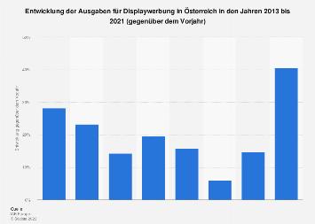 Entwicklung der Ausgaben für Display Advertising in Österreich bis 2018