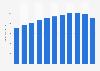 Anzahl der Mitarbeiter in der Automobilproduktion in den USA 2007-2019