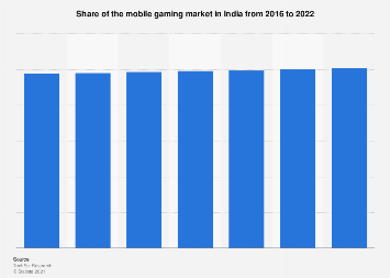 Market share of mobile gaming in India 2016-2022