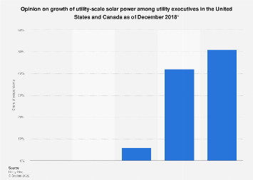 Growth expectations of utility-scale solar power in the U.S. 2017
