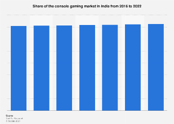 Market share of console gaming in India 2016-2022