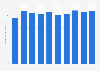 Nomura Holdings' total assets FY 2008-2017