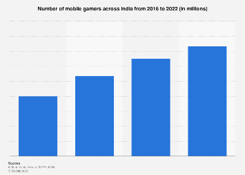 Number of mobile gamers in India 2015-2030