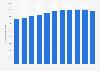 Anzahl der Mitarbeiter im Automobilhandel in den USA bis 2017