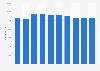 Nomura Holdings employee numbers FY 2011-2017
