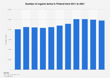Number of organic farms in Finland 2010-2017