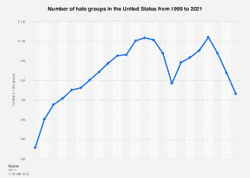 Number of hate groups in the United States, 1999-2018