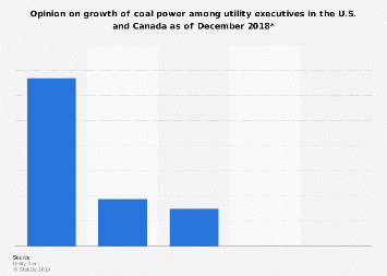 Growth expectations of coal power in the U.S. 2018