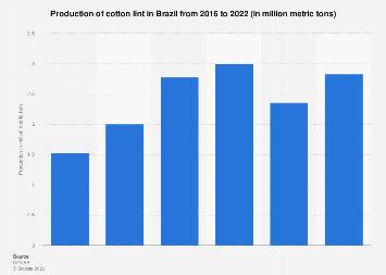 Brazil: production volume of cotton lint 2007-2017
