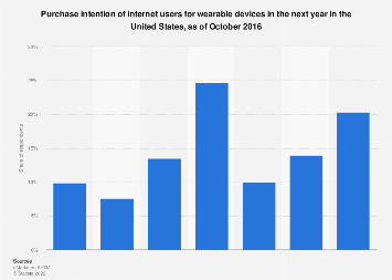 Purchase intention of U.S. internet users for wearable devices 2016