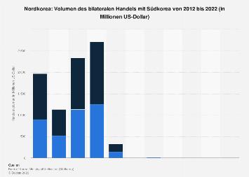 Bilaterales Handelsvolumen zwischen Nordkorea und Südkorea bis 2016
