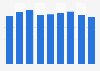 Production volume of cationic surfactants Japan 2012-2017