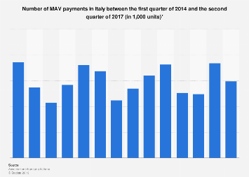Italy: MAV payments Q1 2014-Q2 2017