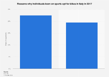 Italy: reasons why athletic people use bikes in 2017