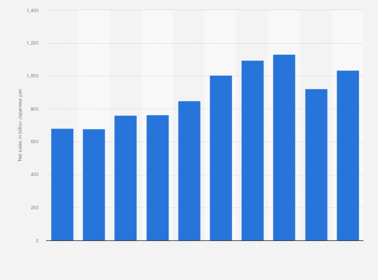 Shiseido: net sales 2018 | Statista