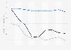 Indexwerte von Demokratie und Marktwirtschaft nach dem BTI für Nordkorea bis 2018