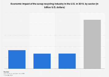 U.S. scrap recycling industry's economic impact by stream 2019