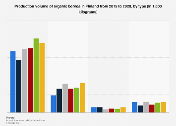 Production volume of organic berries in Finland 2012-2016, by type