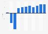 Taux de croissance du PIB du Suriname 2014-2024