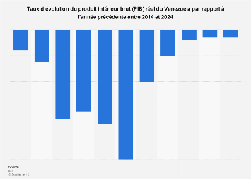 Taux de croissance du PIB du Venezuela 2010-2021
