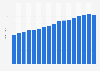 Anzahl der ausgegebenen Kreditkarten in Österreich bis 2018