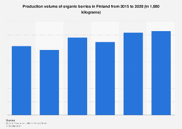 Production volume of organic berries in Finland 2012-2016