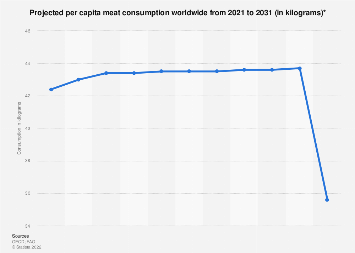 Global per capita meat consumption 2019-2028