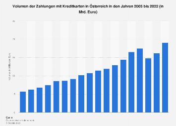 Volumen der Transaktionen mit Kreditkarten in Österreich bis 2018