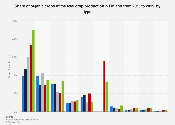 Share of organic crops of the total crop production in Finland 2016, by type