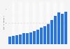 Anzahl der Transaktionen mit Kreditkarten in Österreich bis 2018