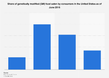 Share of GM food eaten by consumers U.S. 2016