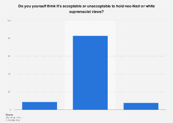Share of Americans who believe it's acceptable to hold neo-Nazi views, August 2017