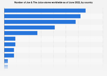 Number of Joe & The Juice stores 2018, by country