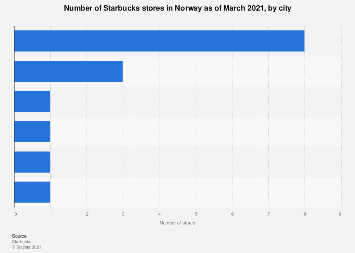 Number of Starbucks stores in Norway 2018, by city