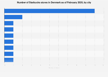 Number of Starbucks stores in Denmark 2018, by city