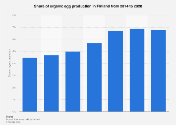 Share of organic egg production in Finland 2014-2016
