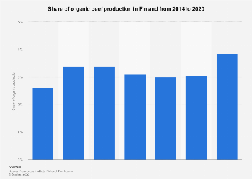 Share of organic beef production in Finland 2014-2018
