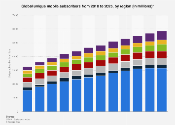 Global unique mobile subscribers 2010-2020, by region