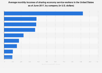 Average monthly incomes of sharing economy workers, by company U.S. 2017