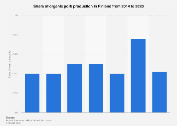 Share of organic pork production in Finland 2014-2016