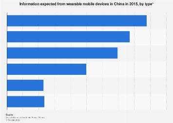 Information expected from wearable mobile devices in China 2015