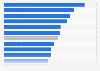 Durchschnittliche KHG-Fördermittel je Einwohner nach Bundesland 2015
