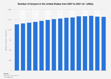 Number of lawyers in the U.S. 2007-2018